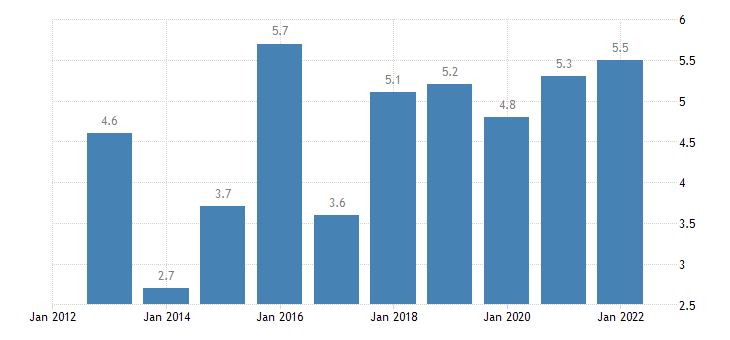 romania terms of trade exports of goods services eurostat data