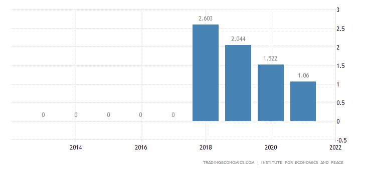 Romania Terrorism Index