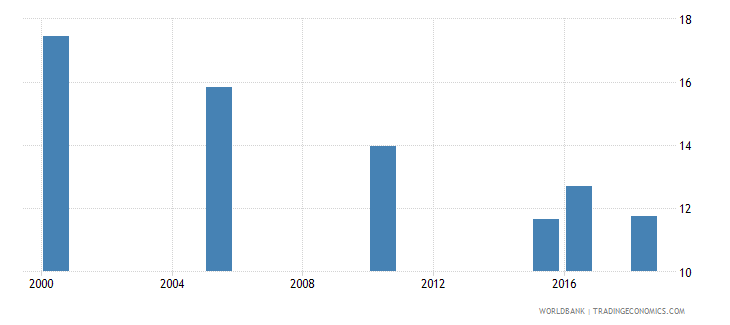 romania total alcohol consumption per capita liters of pure alcohol projected estimates 15 years of age wb data