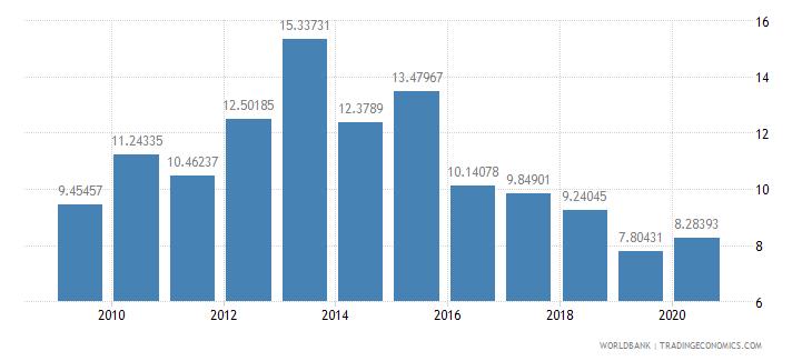 romania total debt service percent of gni wb data