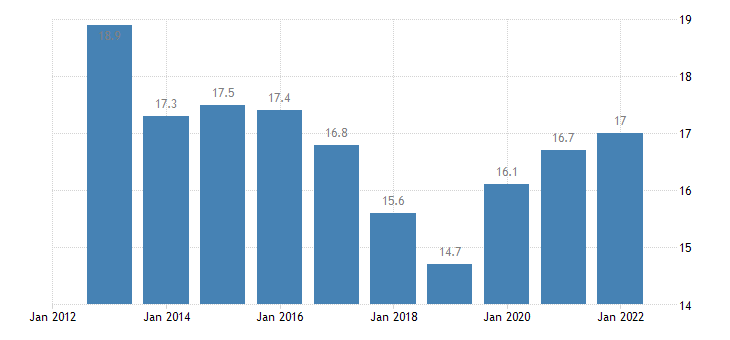 romania total financial sector liabilities equity investment fund shares eurostat data