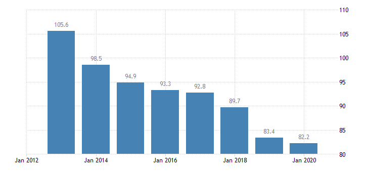 romania total financial sector liabilities financial corporations eurostat data