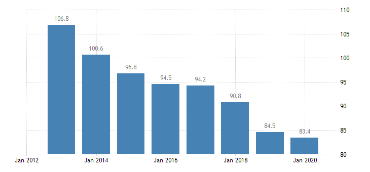 romania total financial sector liabilities financial corporations non consolidated eurostat data
