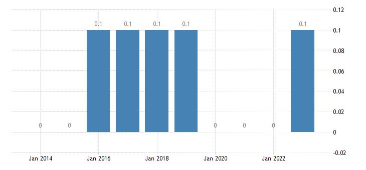 romania total financial sector liabilities financial derivatives employee stock options eurostat data
