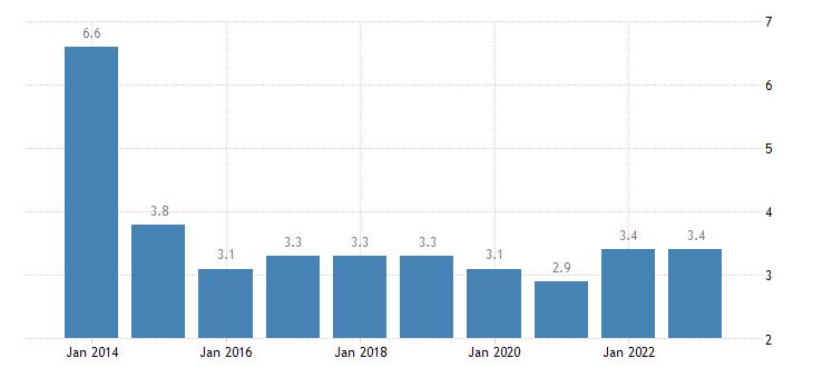 romania total financial sector liabilities loans eurostat data