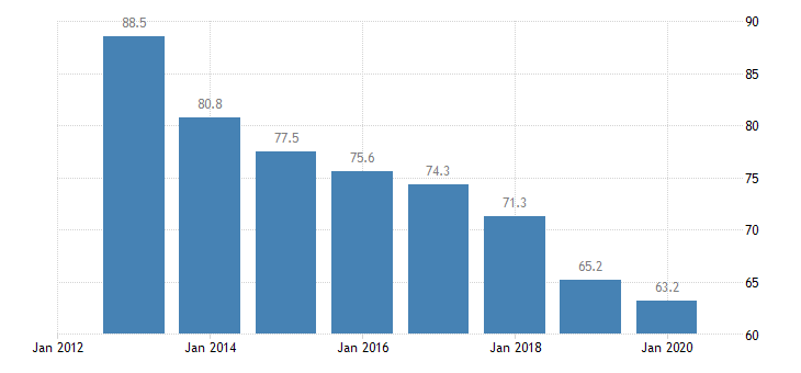 romania total financial sector liabilities monetary financial institutions eurostat data
