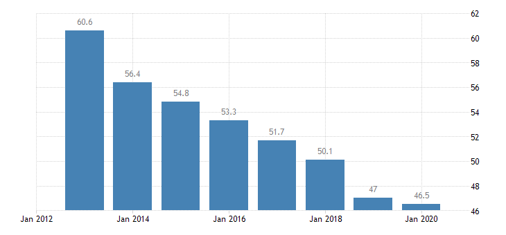 romania total financial sector liabilities monetary financial institutions other than central bank non consolidated eurostat data