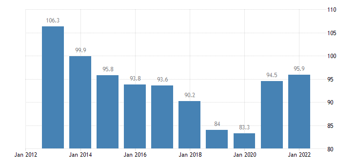 romania total financial sector liabilities non consolidated eurostat data