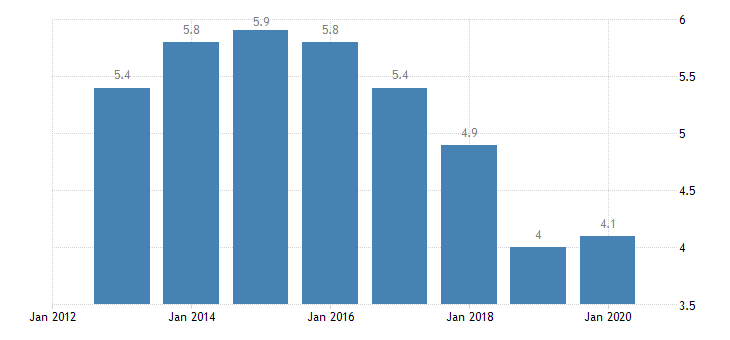 romania total financial sector liabilities non mmf investment funds eurostat data