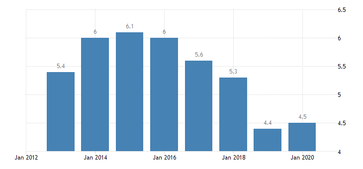 romania total financial sector liabilities non mmf investment funds non consolidated eurostat data