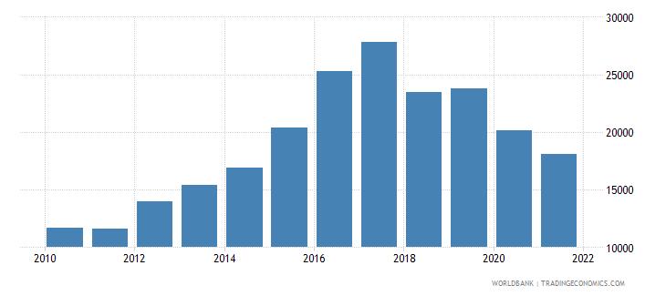 romania total fisheries production metric tons wb data