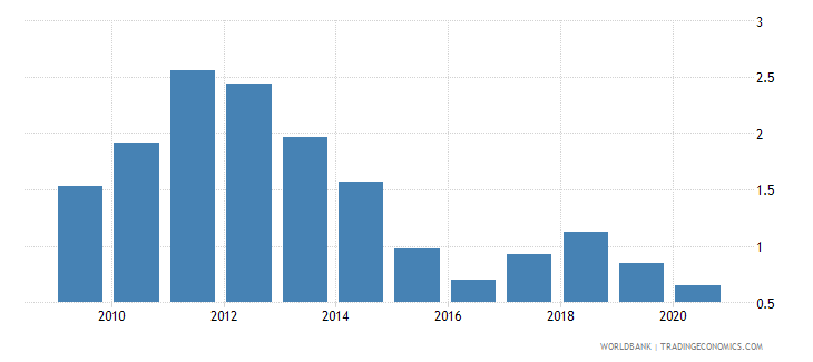 romania total natural resources rents percent of gdp wb data