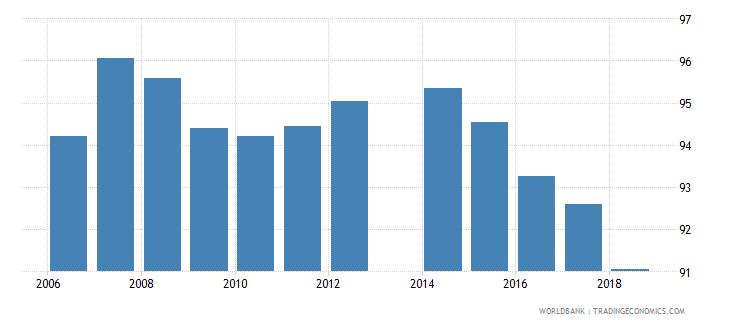 romania total net enrolment rate lower secondary both sexes percent wb data