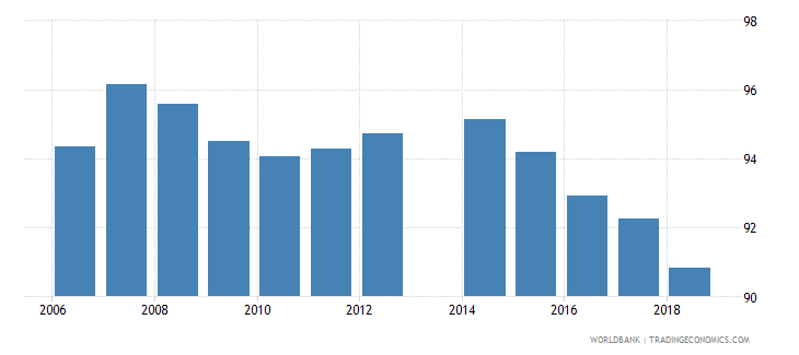 romania total net enrolment rate lower secondary female percent wb data