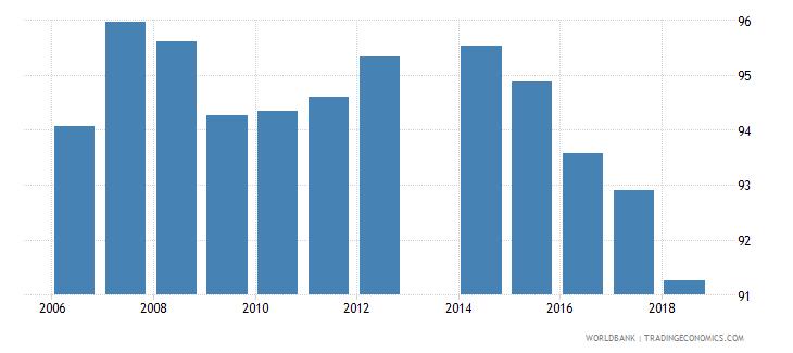 romania total net enrolment rate lower secondary male percent wb data