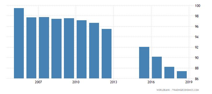 romania total net enrolment rate primary female percent wb data