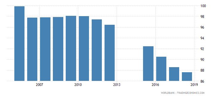 romania total net enrolment rate primary male percent wb data
