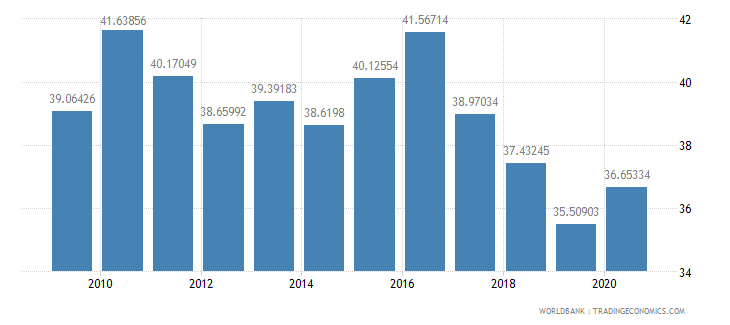romania total reserves percent of total external debt wb data