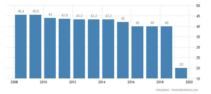 romania total tax rate percent of profit wb data