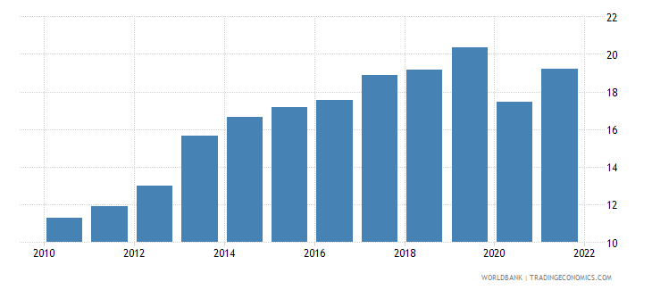 romania trade in services percent of gdp wb data