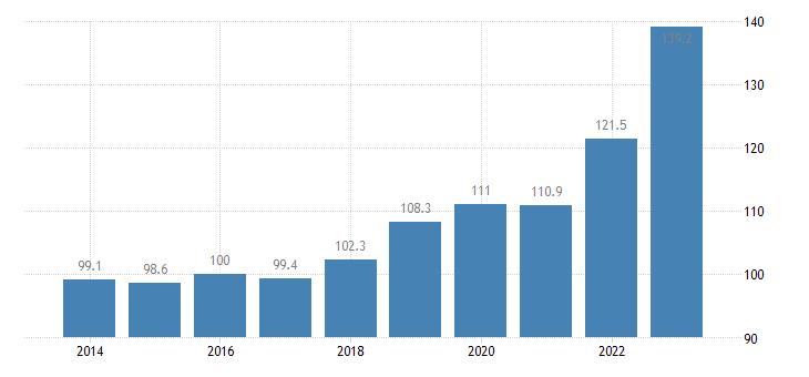 romania trade unit value indices export unit value idx 2015 100 eurostat data