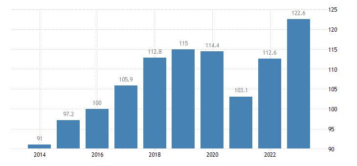 romania trade volume indices export volume idx 2015 100 eurostat data