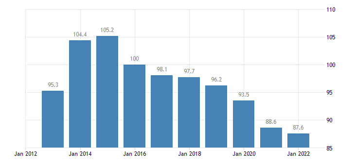 romania trade volume indices volume ratio export import eurostat data