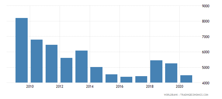 romania trademark applications nonresident by count wb data