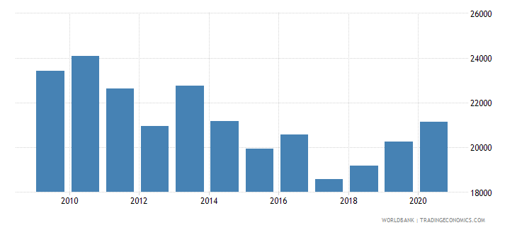 romania trademark applications resident by count wb data