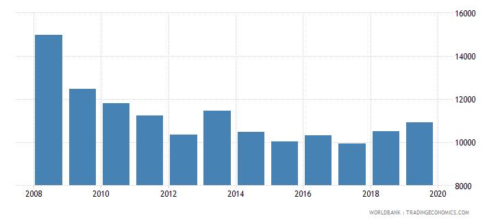romania trademark applications total wb data