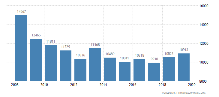 romania trademark applications total wb data
