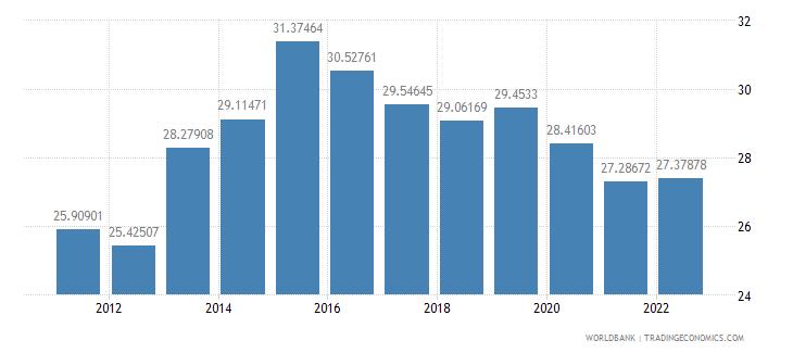romania transport services percent of service exports bop wb data