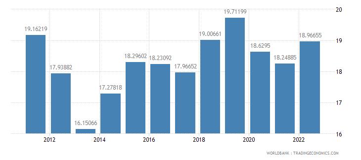 romania transport services percent of service imports bop wb data
