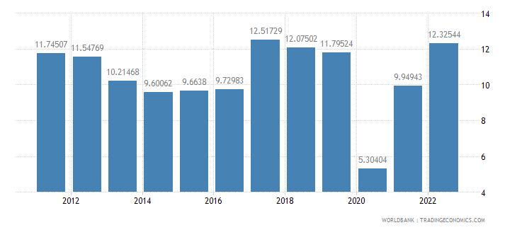 romania travel services percent of service exports bop wb data