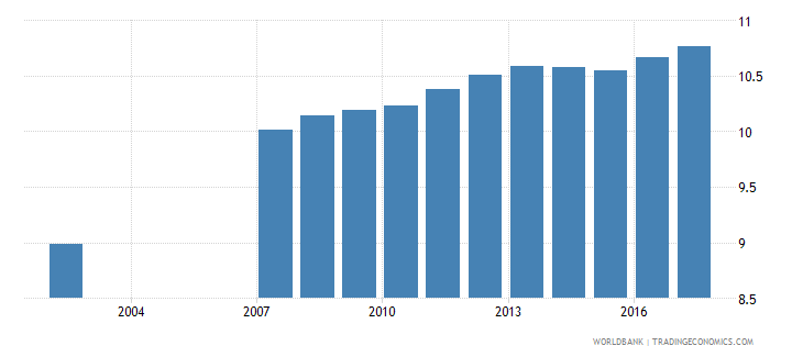 romania uis mean years of schooling of the population age 25 female wb data
