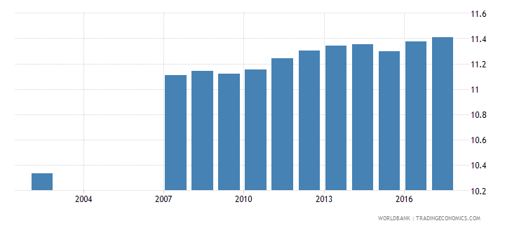 romania uis mean years of schooling of the population age 25 male wb data