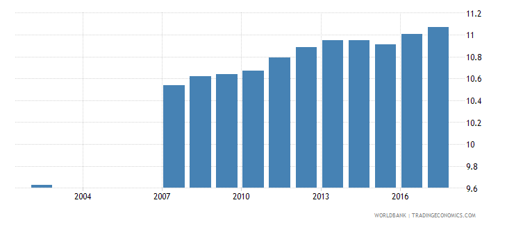 romania uis mean years of schooling of the population age 25 total wb data
