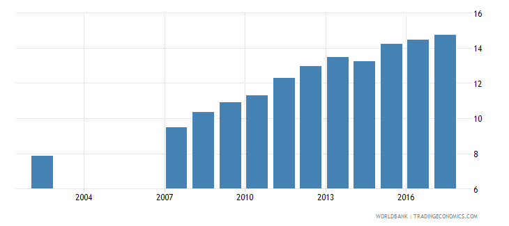 romania uis percentage of population age 25 with at least a completed short cycle tertiary degree isced 5 or higher female wb data