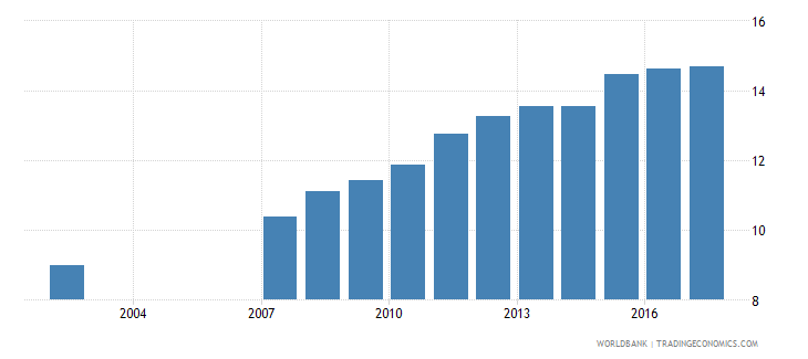 romania uis percentage of population age 25 with at least a completed short cycle tertiary degree isced 5 or higher total wb data