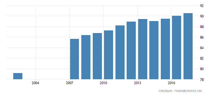 romania uis percentage of population age 25 with at least completed lower secondary education isced 2 or higher total wb data