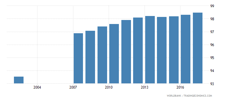 romania uis percentage of population age 25 with at least completed primary education isced 1 or higher female wb data