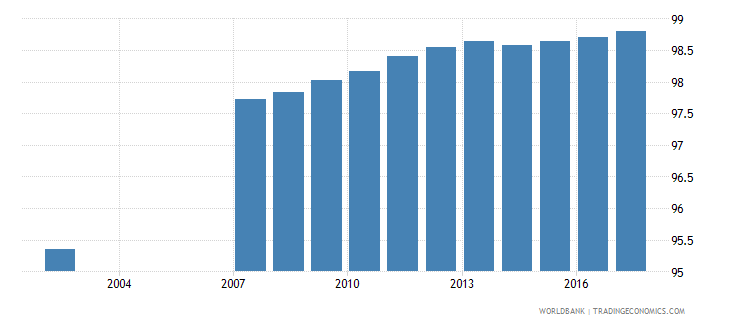 romania uis percentage of population age 25 with at least completed primary education isced 1 or higher total wb data