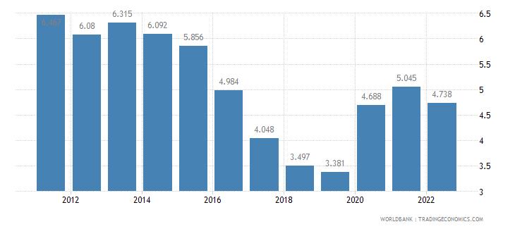 romania unemployment female percent of female labor force wb data