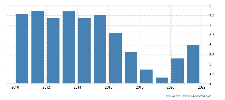 romania unemployment male percent of male labor force national estimate wb data