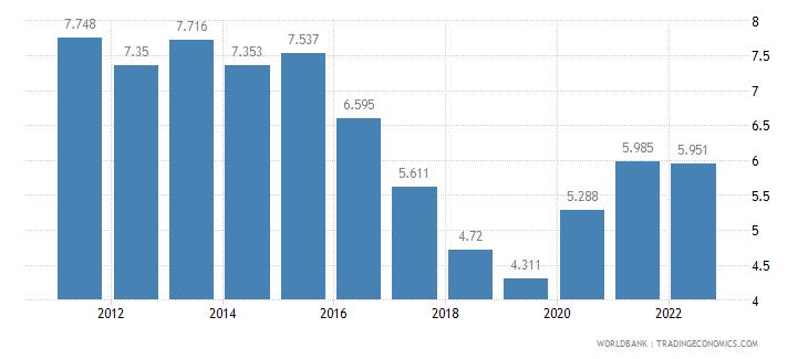 romania unemployment male percent of male labor force wb data