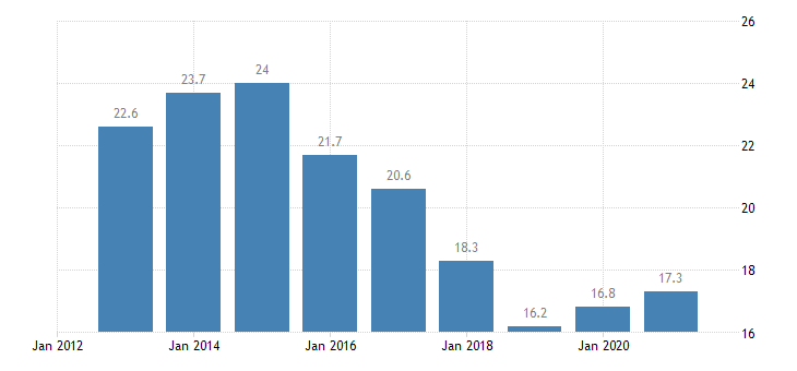 romania unemployment rate all isced 2011 levels from 15 to 24 years eurostat data