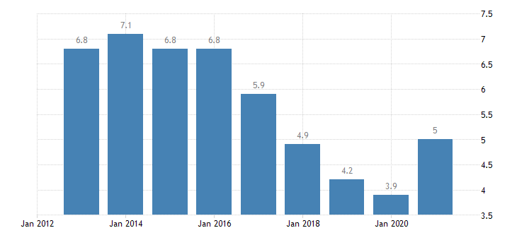 romania unemployment rate all isced 2011 levels from 15 to 74 years eurostat data