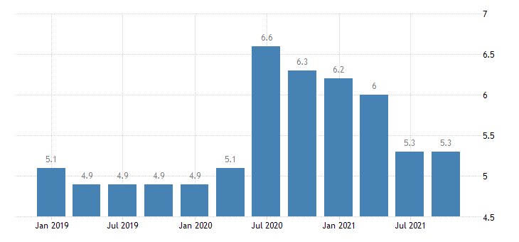 romania unemployment rate eurostat data