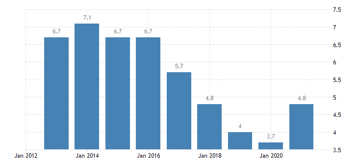 romania unemployment rate from 20 to 64 years eurostat data