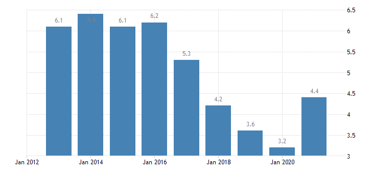 romania unemployment rate from 25 to 54 years eurostat data